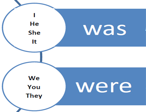 Was и were