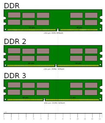 DDR2 и DDR3
