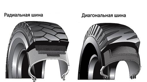 Радиальная и диагональная шина