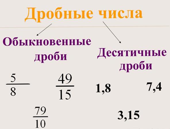 Дробные числа