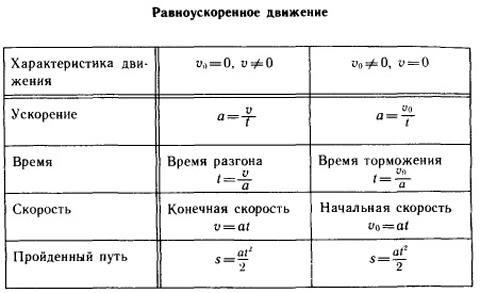 Равноускоренное движение - формулы