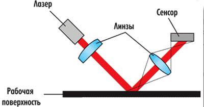 Принцип работы лазерной мыши