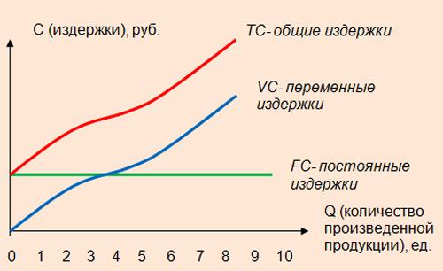 Постоянные и переменные издержки
