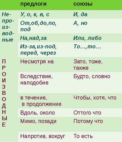 Разница между терминами часть речи и член предложения