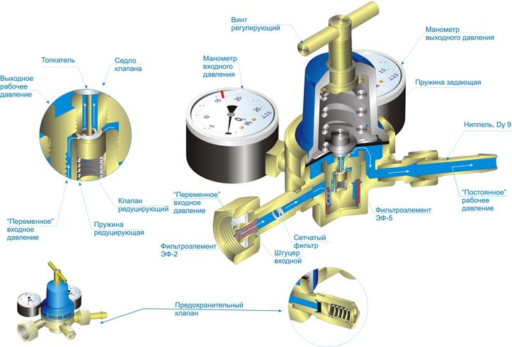 Кислородный редуктор - устройство