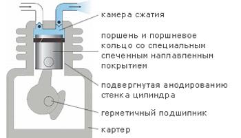 Безмасляный компрессор