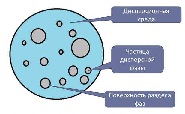 Состав дисперсной системы