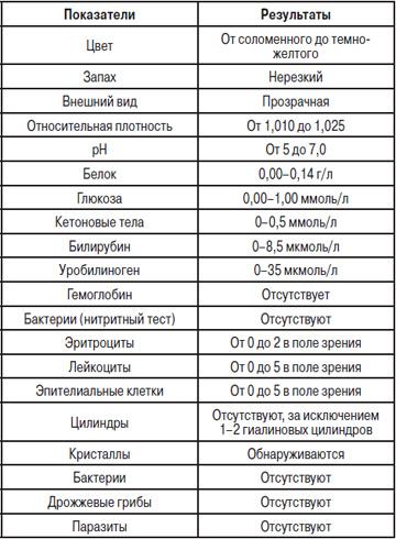 Оам расшифровка у беременных норма в таблице