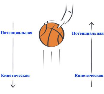 Потенциальная и кинетическая энергии