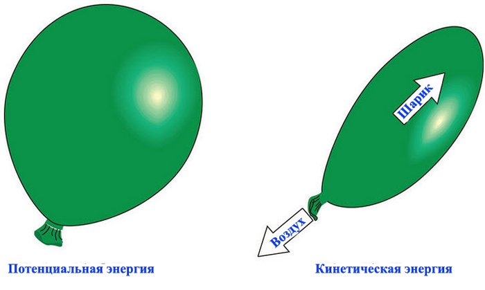 Потенциальная и кинетическая энергия