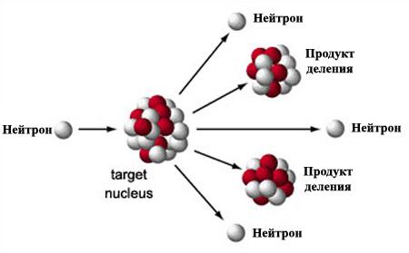Ядерная реакция деления