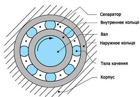 Схема подшипника качения