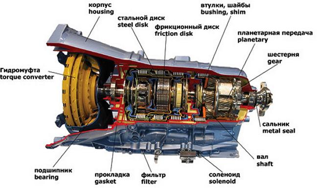 Схема автоматический коробки передач