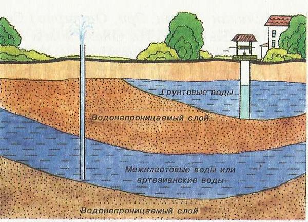 Грунтовые и межпластовые воды