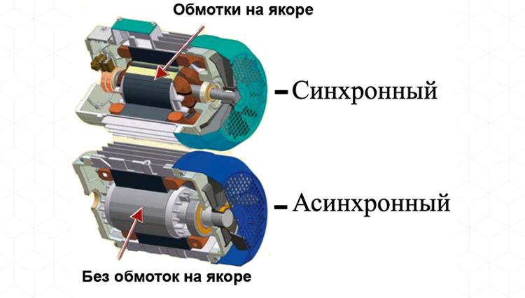 Разница между двигателями