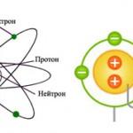 Ион и атом: что общего и в чем разница