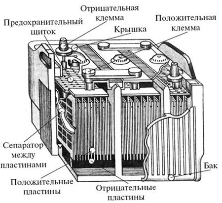 Как работает кислотный аккумулятор