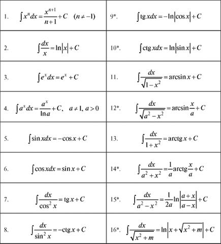 Таблица основных неопределенных интегралов
