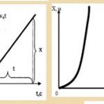 Чем отличается равномерное движение от равноускоренного