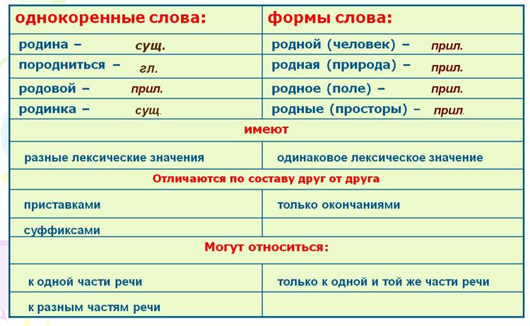Различия форм слова и однокоренных слов