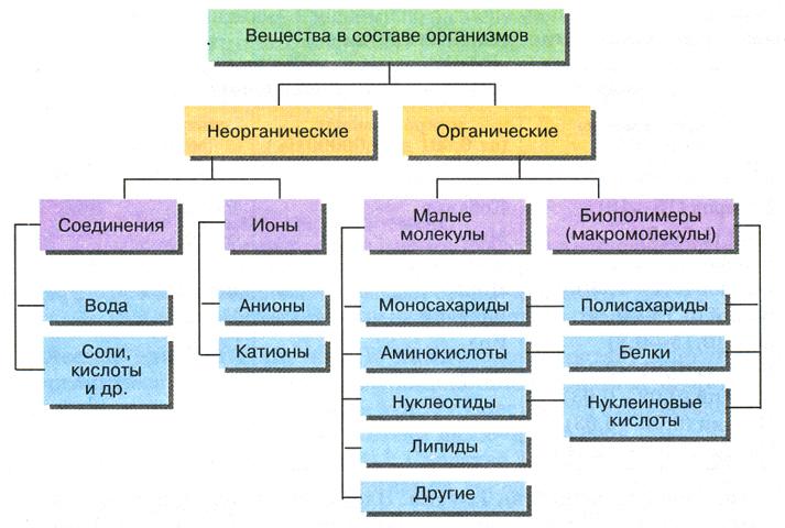 Доклад по химии на тему неорганические вещества 3025