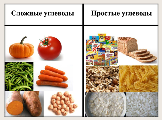 Разница между углеводами
