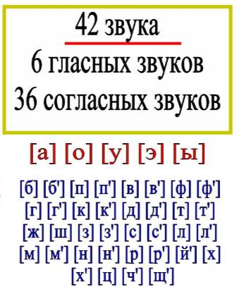 Звуки русского языка
