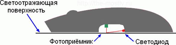 Принцип работы оптической мыши