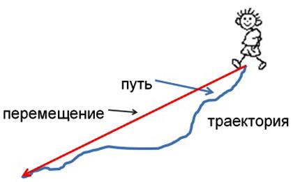 Путь и перемещение