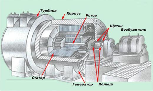Схема генератора переменного тока