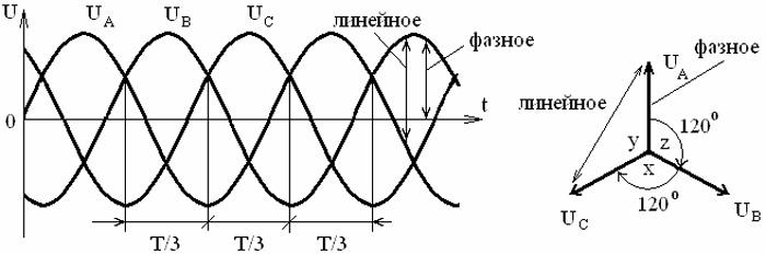 Напряжение фазное и линейное