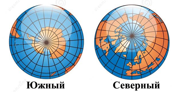 Южный и северный полюс