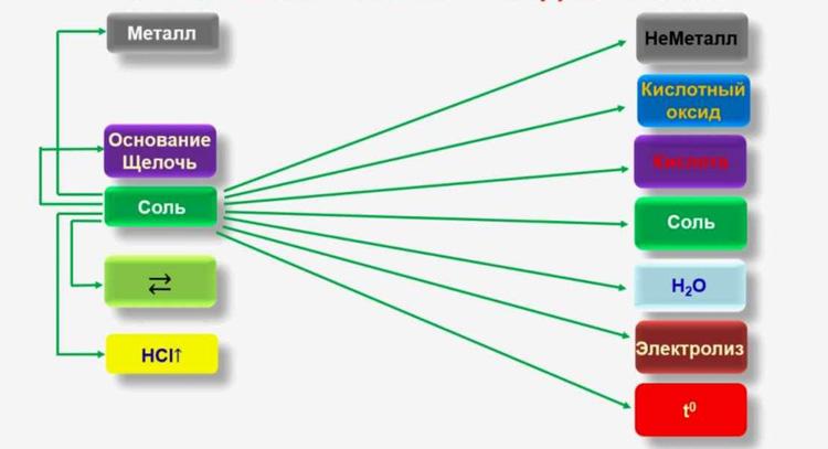 Схема взаимодействия солей с неорганическими соединениями
