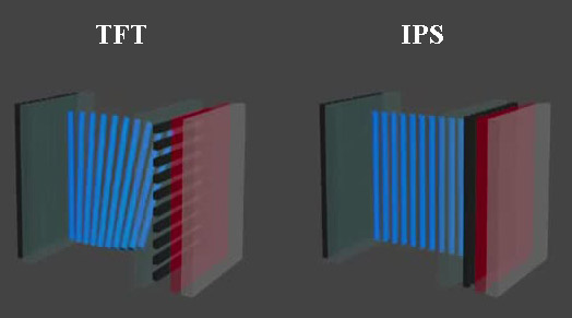 TFT и IPS