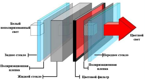 Устройство ЖК-панели