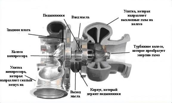 Как работает турбина