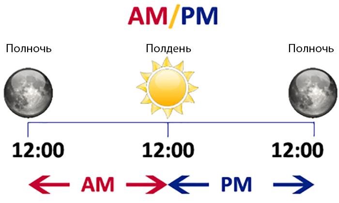 Время AM и PM