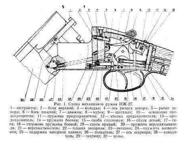 Рисунок 1. Схема оружия ИЖ-27