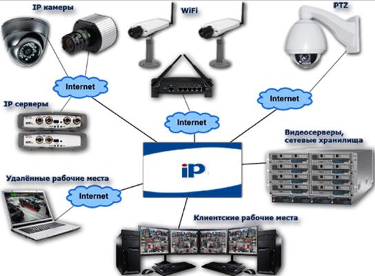 Сеть IP-видеонаблюдения