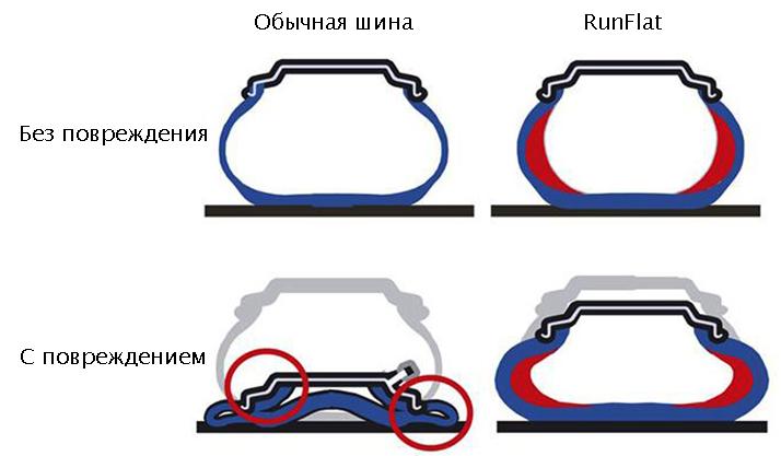Обычные шины и RunFlat