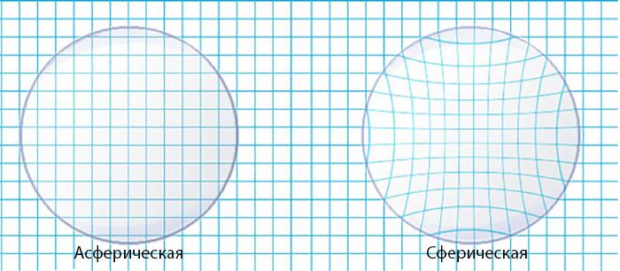 Асферическая и сферическая линзы