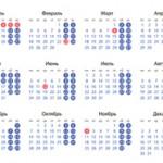 Разница между рабочими и календарными днями