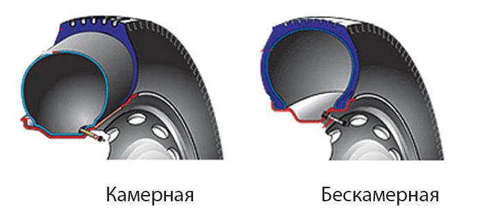 Камерная и бескамерная шины