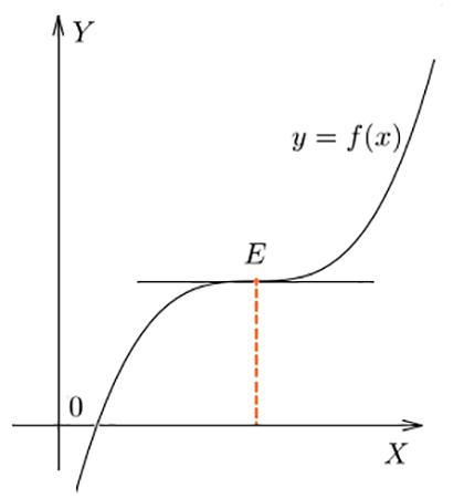 Перегиб в точке Е графика функции