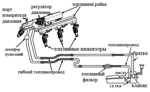 Работа инжектора
