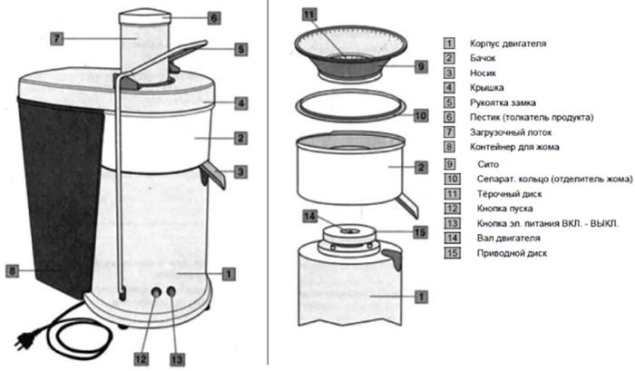 Конструкция соковыжималки