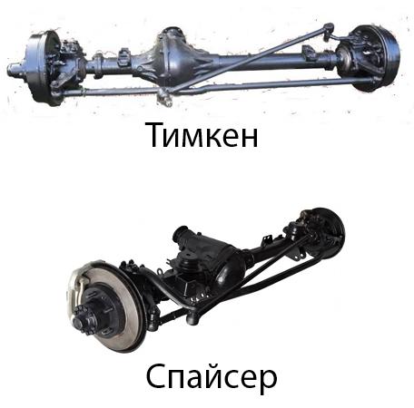 Мосты Тимкен и Спайсер