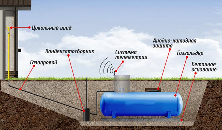 Как работает газгольдер