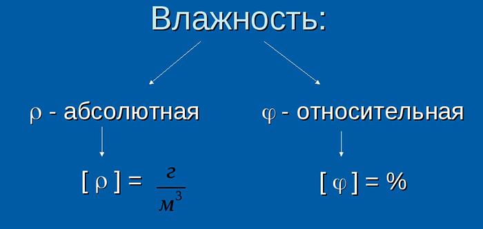 Формула расчета влажности