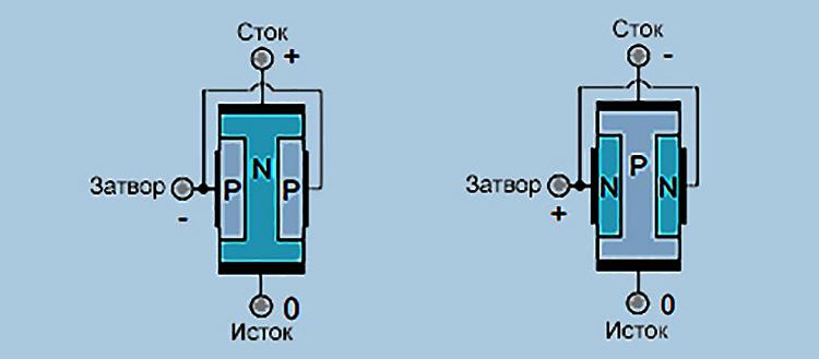 Устройство полевого транзистора с p-n-переходом